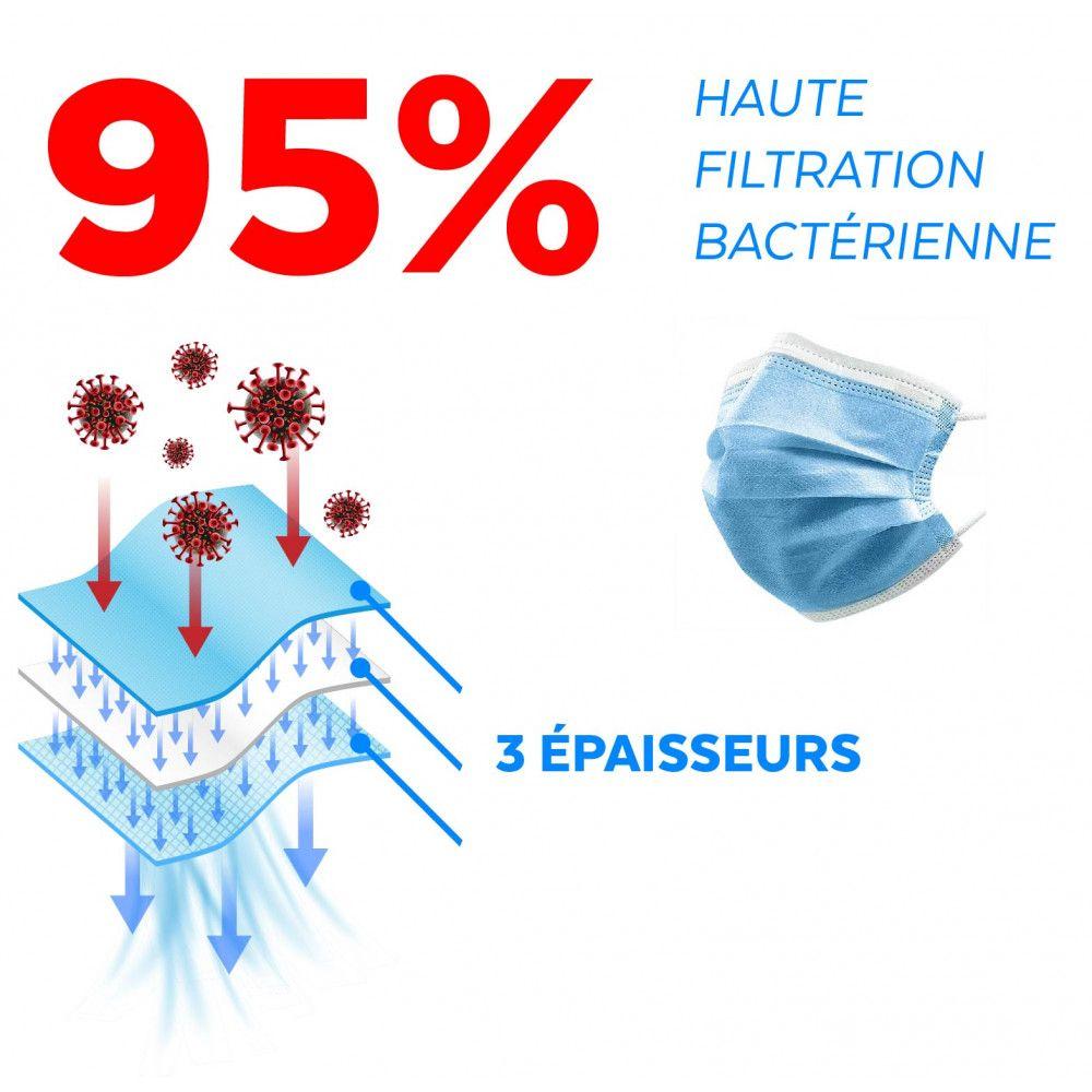 Masque hygiénique de protection 3 plis